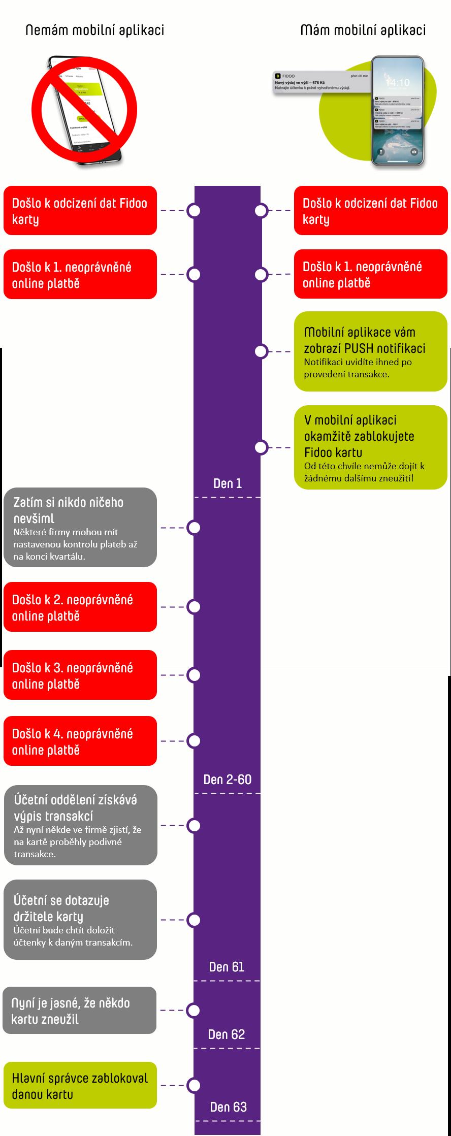 Bezpečnost plateb v mobilní aplikaci Fidoo
