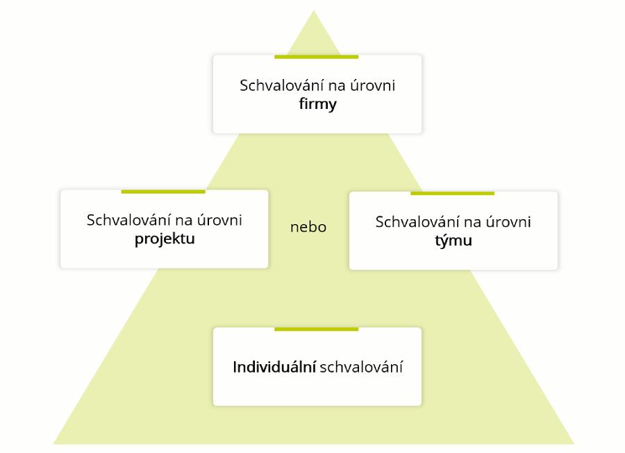 Hierarchie schvalování ve Fidoo